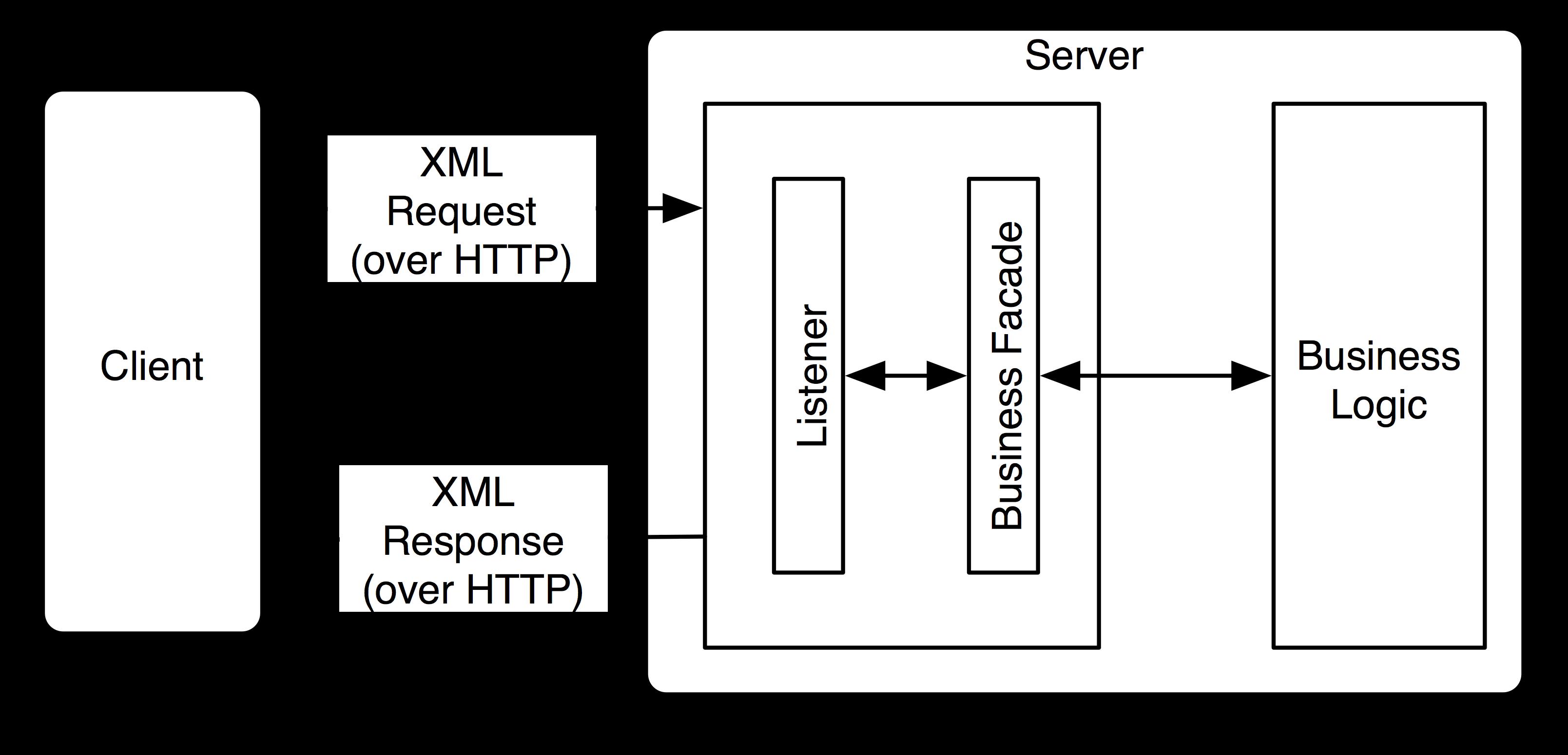 xml web services tutorial