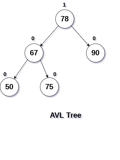 avl tree rotation tutorial