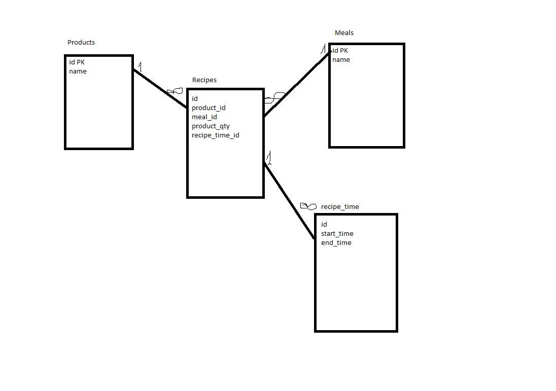 mysql table relationships tutorial