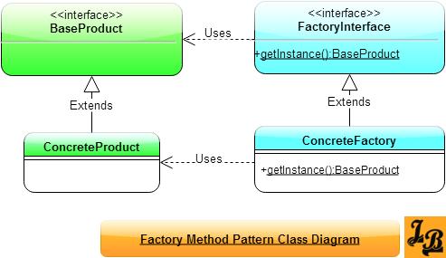 java design patterns tutorial