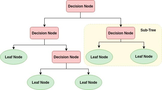 data mining decision tree tutorial