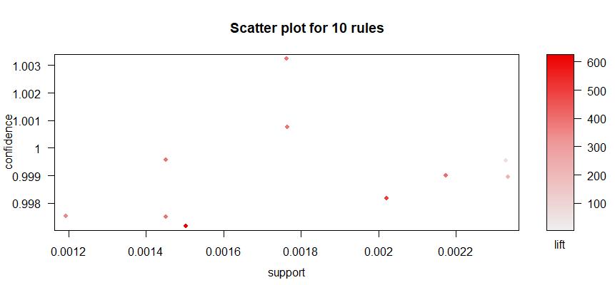 market basket analysis tutorial
