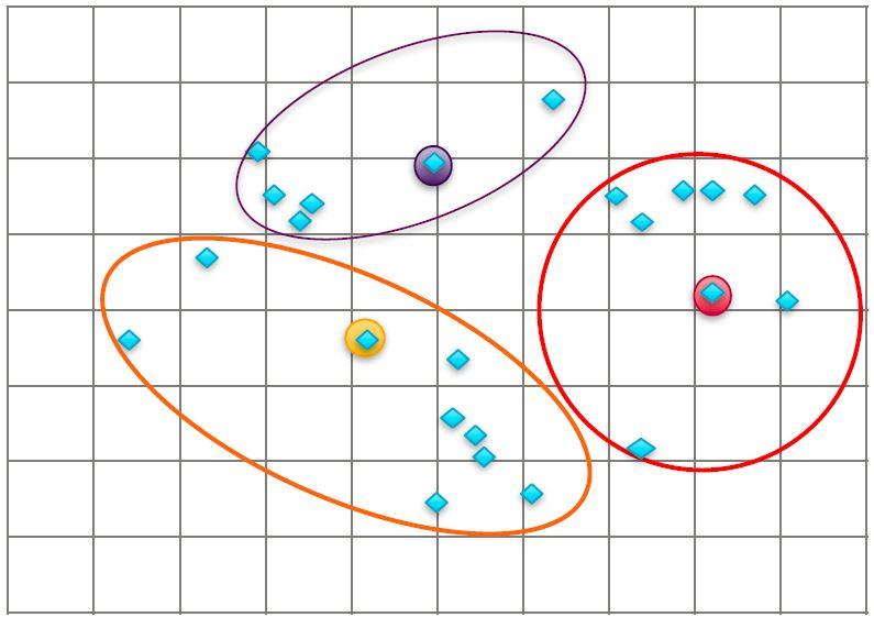 k means clustering tutorial