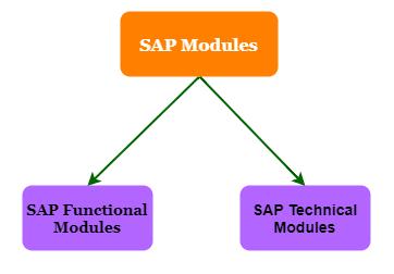 sap mm module tutorial