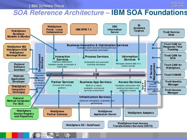 ibm websphere portal development tutorial