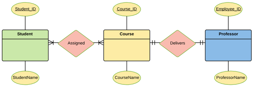 er diagram tutorial with example