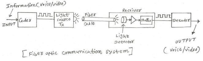 erbium doped fiber amplifier tutorial