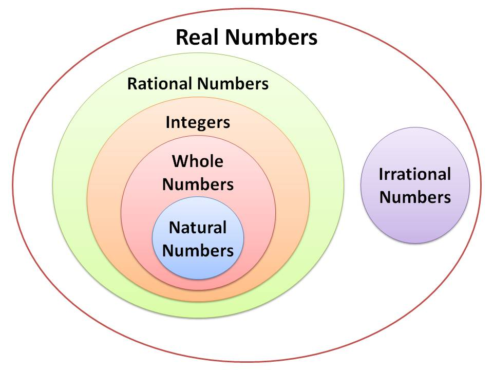 real number system tutorial