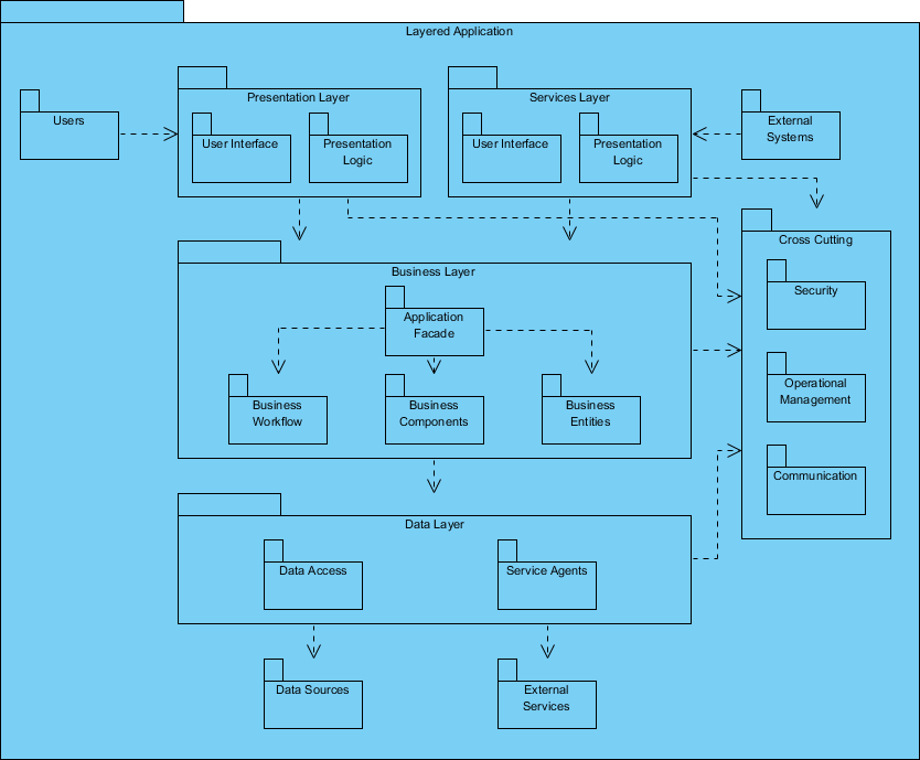 uml package diagram tutorial