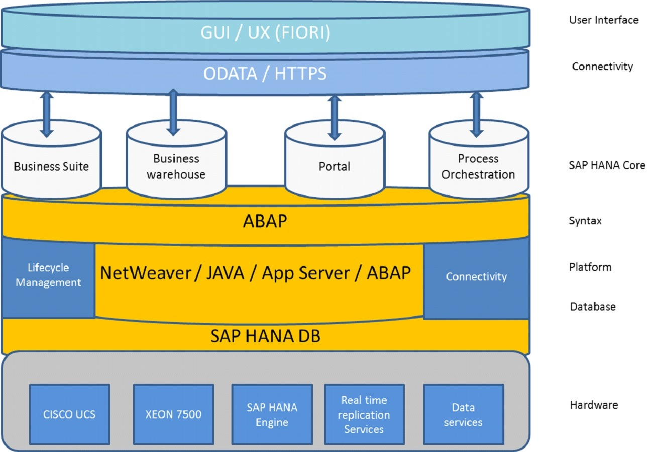 sap hana database tutorial