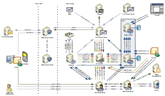 visio 2010 network diagram tutorial