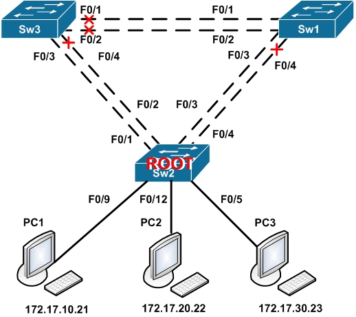 per vlan spanning tree tutorial