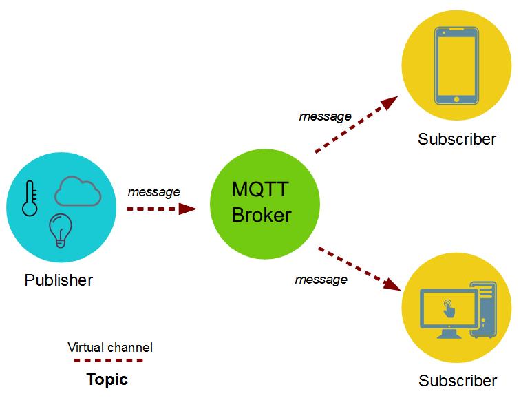 mosquitto mqtt broker tutorial