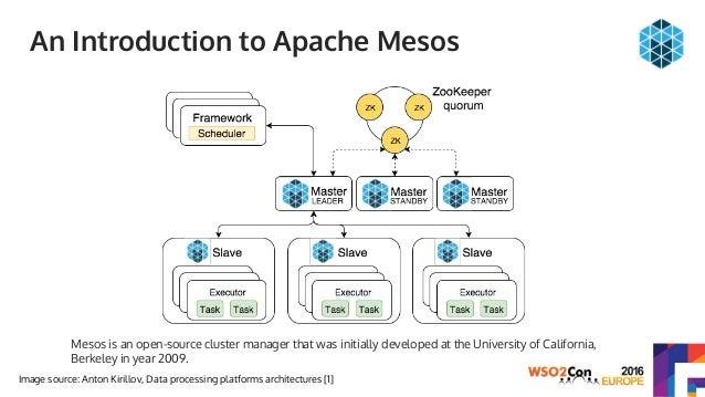 wso2 data services server tutorial