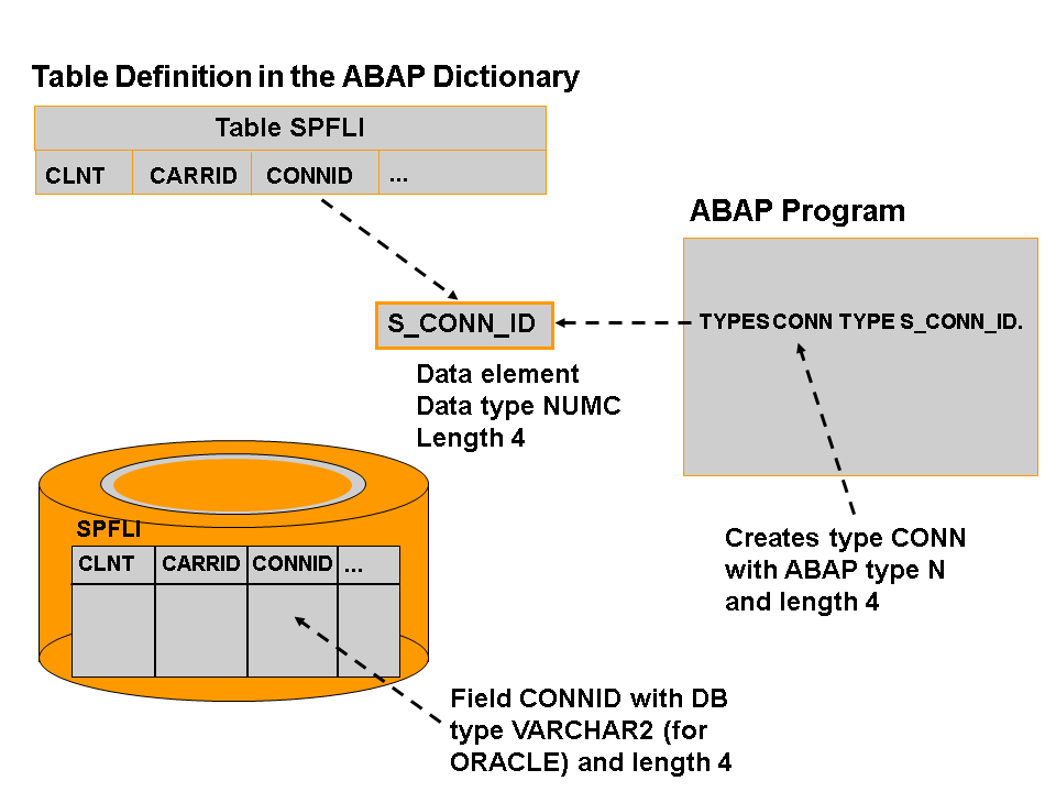 abap data dictionary tutorial