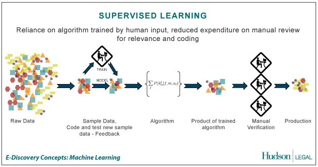 supervised machine learning tutorial