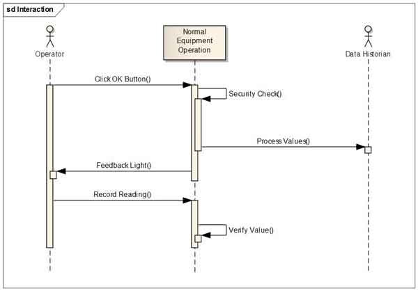 uml sequence diagram tutorial