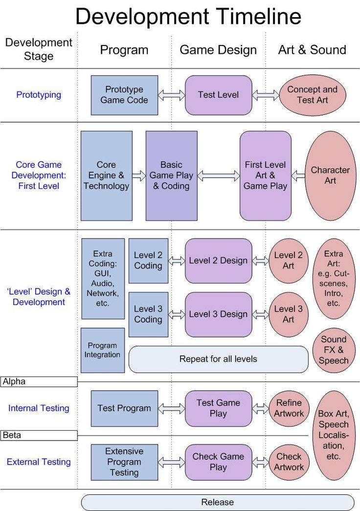 php game programming tutorial