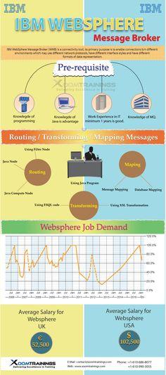 ibm websphere application server tutorial for beginners