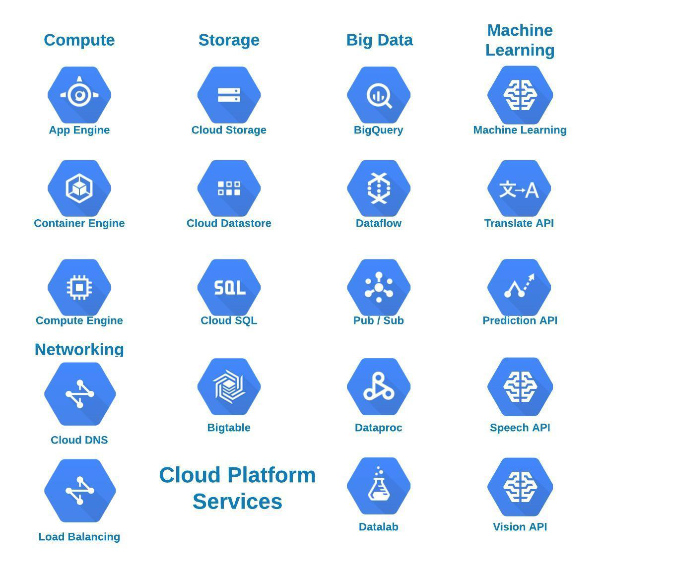 google cloud platform tutorial pdf