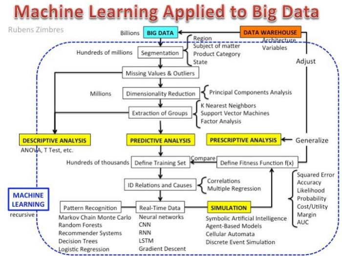 toward scalable systems for big data analytics a technology tutorial