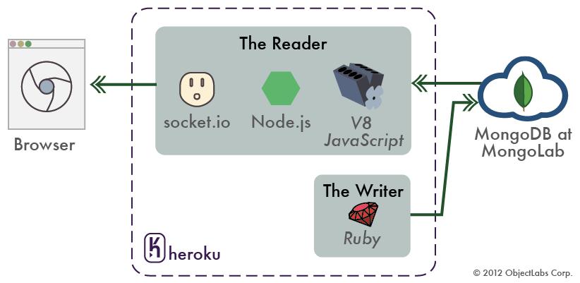 node js and socket io tutorial