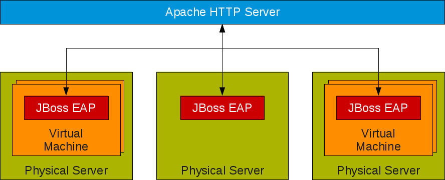 jboss load balancing tutorial