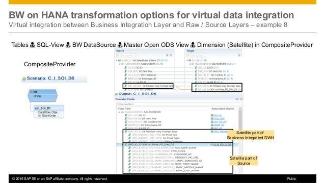sap bw data modelling tutorial
