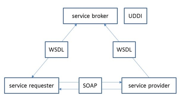 soap based webservices in java tutorial