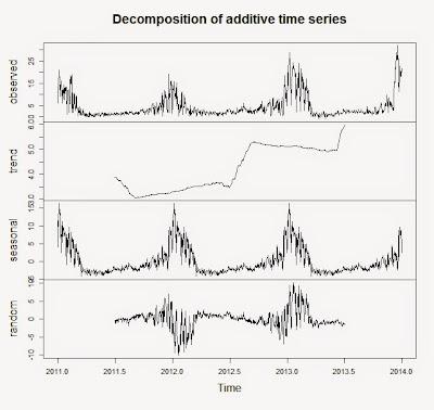 statistical data analysis tutorial