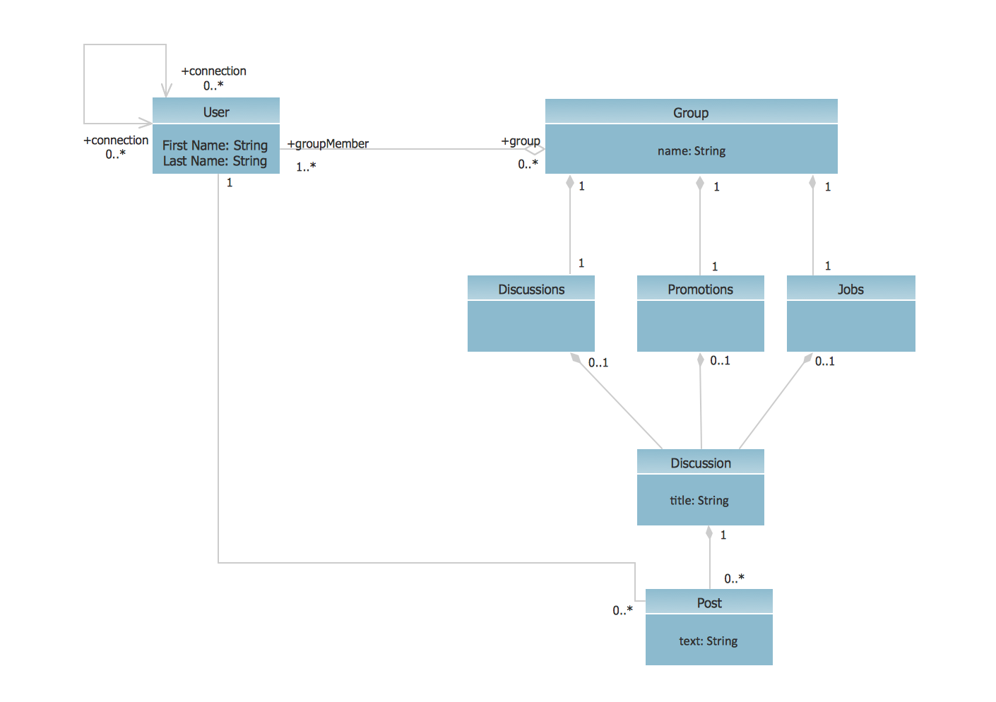 uml communication diagram tutorial