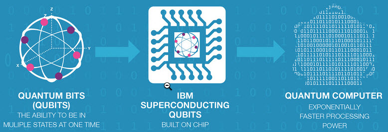 ibm quantum experience tutorial