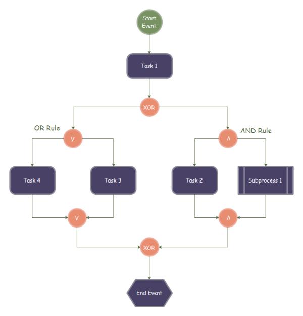 php rule engine tutorial