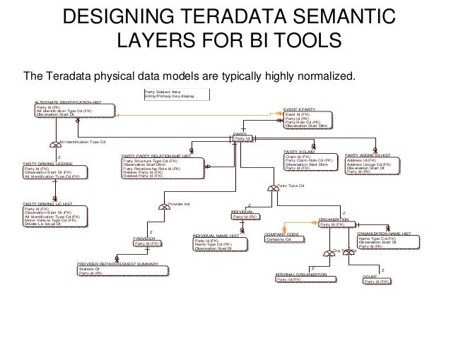 teradata data modeling tutorial