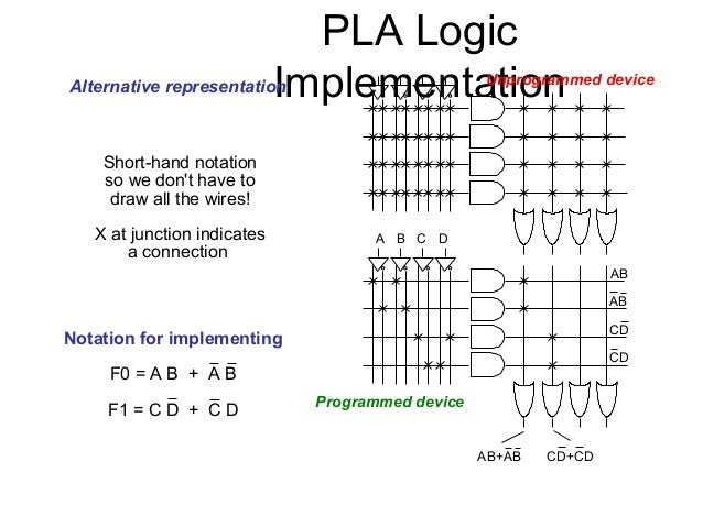 programmable logic device tutorial