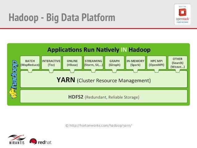 hadoop yarn tutorial pdf
