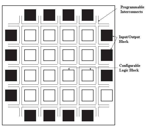 programmable logic array tutorial