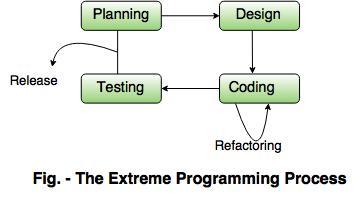 agile software development methodology tutorial