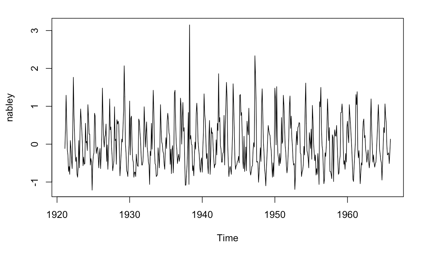 time series analysis spss tutorial