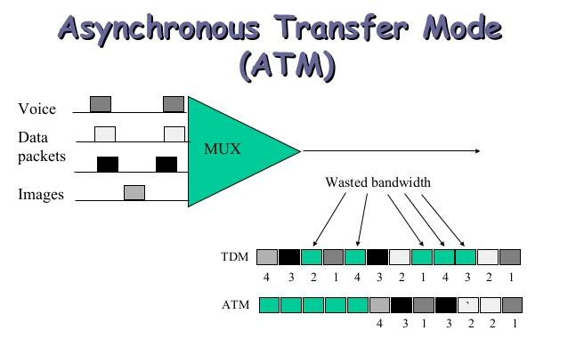 asynchronous transfer mode tutorial