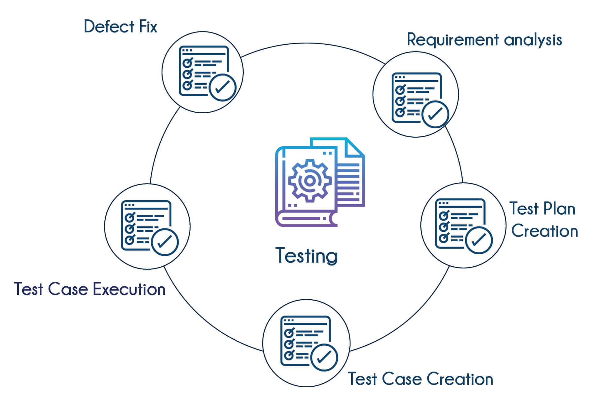 manual testing tutorial videos