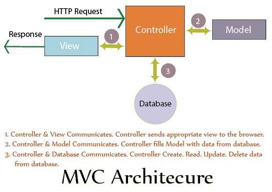 mvc architecture net tutorial