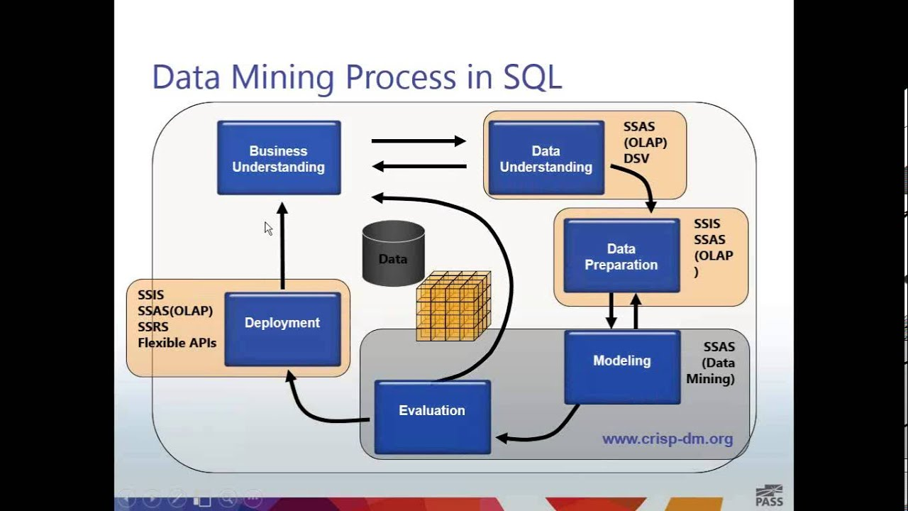 ssas data mining tutorial