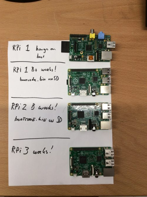 raspberry pi operating system tutorial
