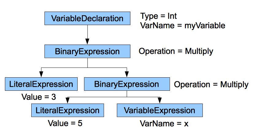 abstract syntax tree tutorial