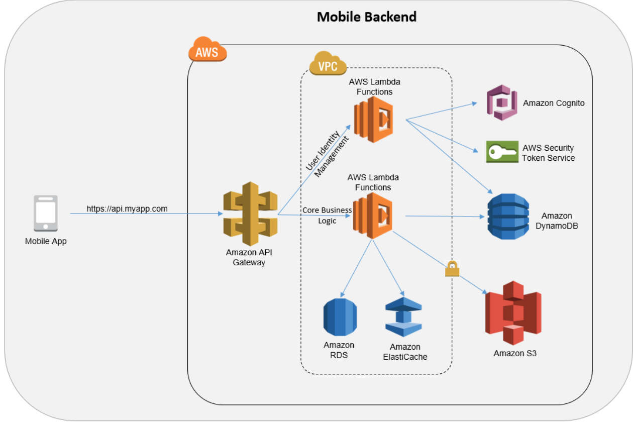 aws mobile app tutorial