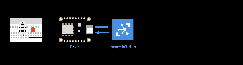 azure iot hub tutorial