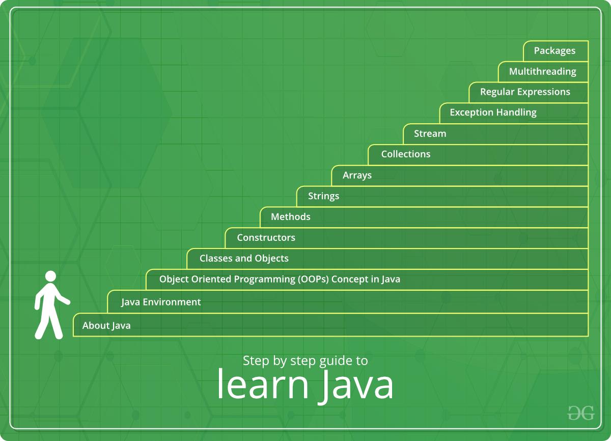 java memory management tutorial