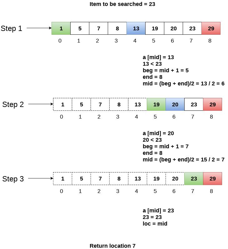 recursion in java tutorial point