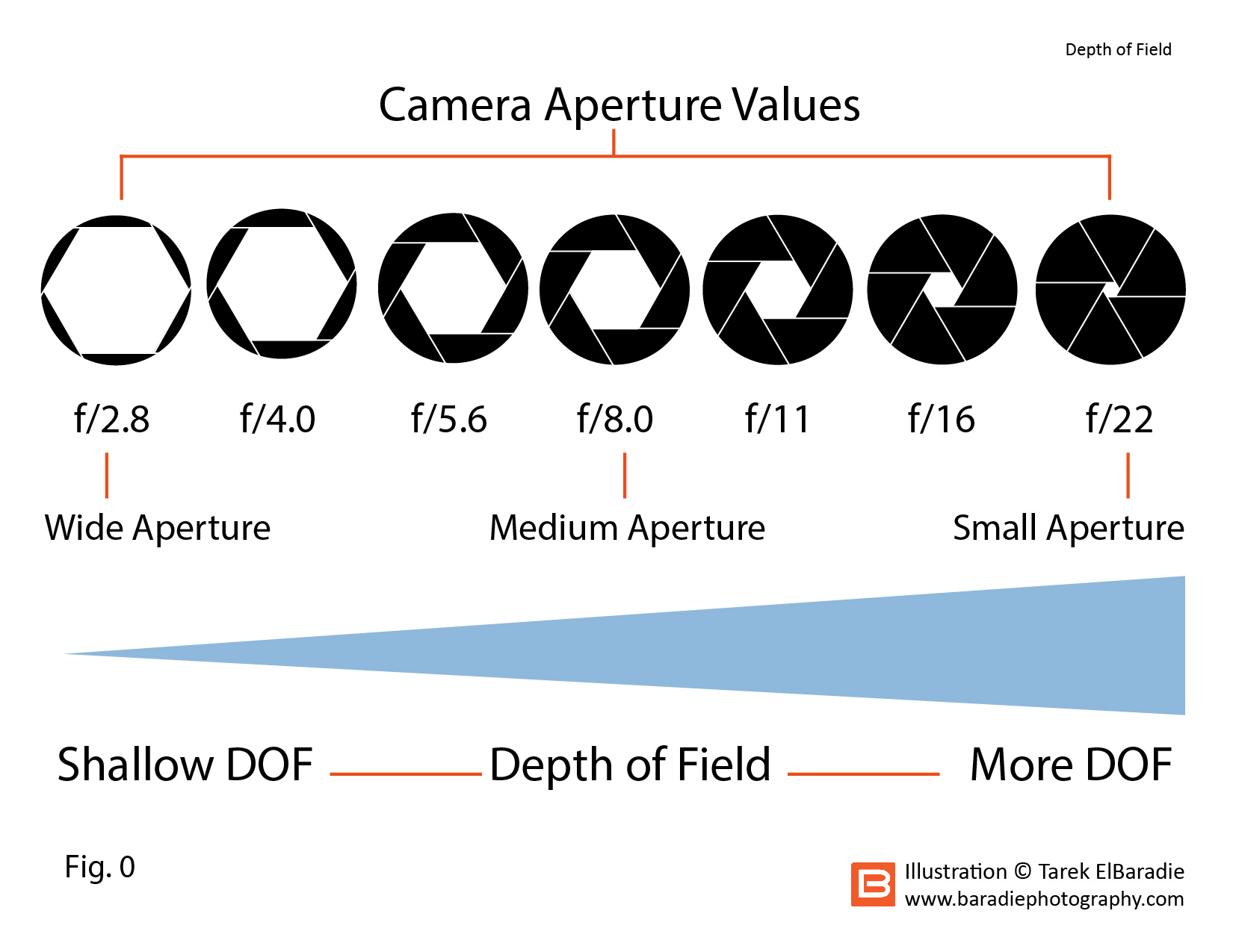 photography depth of field tutorial